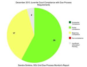 December Due Process Report