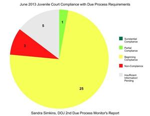 June Due Process Report