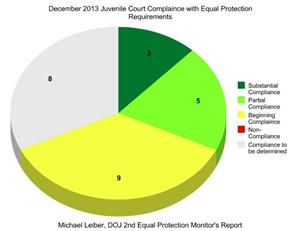 December Equal Protection Report