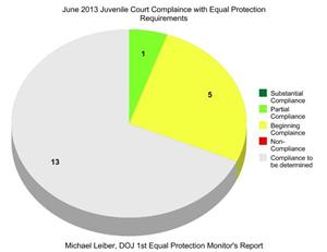 June Equal Protection Report